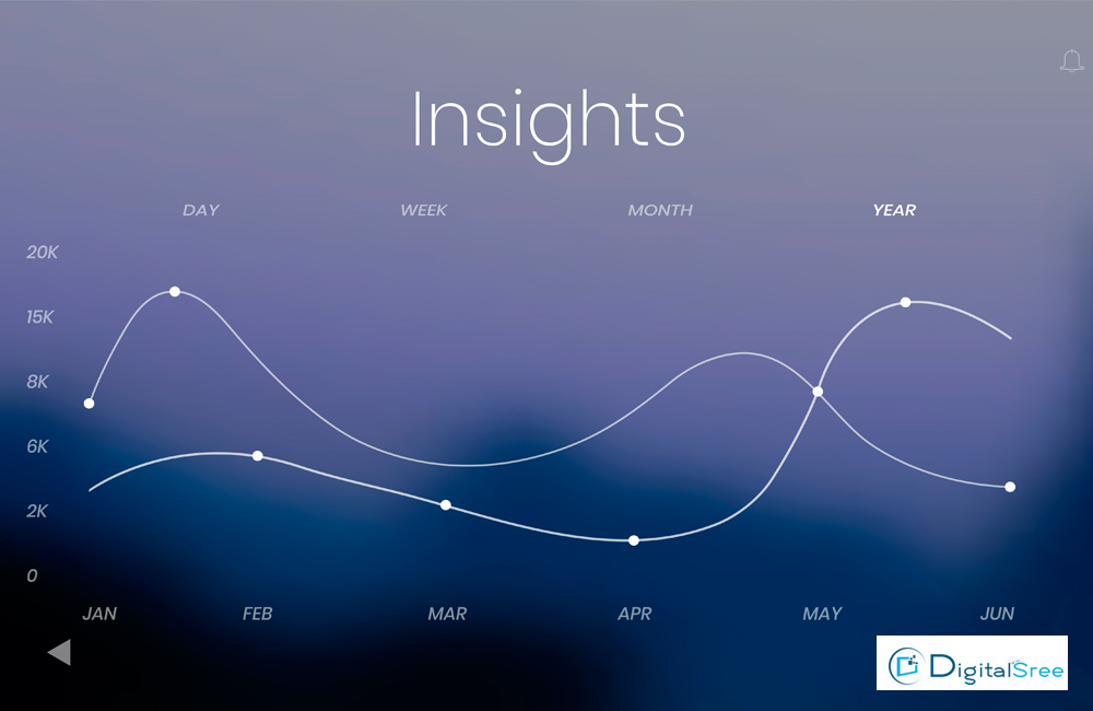 how to increase revenue through digital marketing