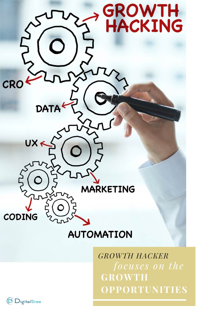 Growth hacking emphasizes business growth based on data driven,