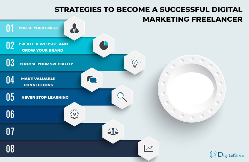 STRATEGIES-TO-BECOME-A-SUCCESSFUL-DIGITAL-MARKETING-FREELANCER