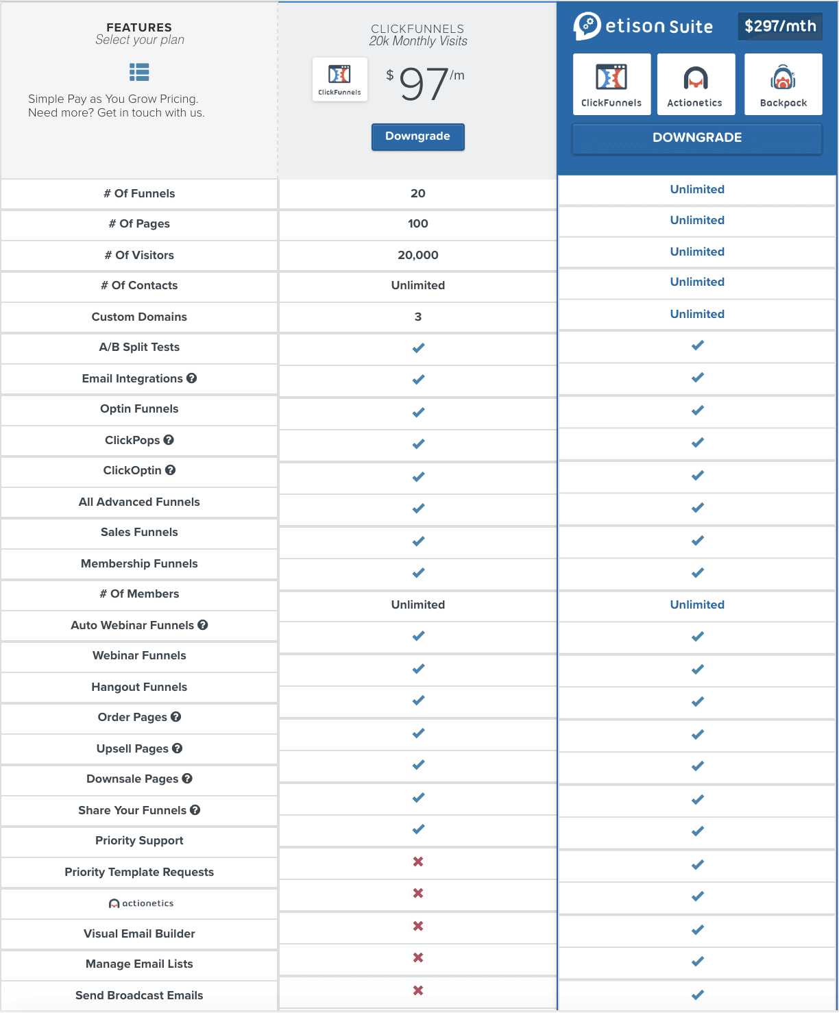 clickfunnels-pricing-tiers